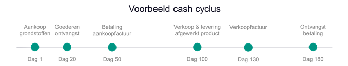 cash cyclus